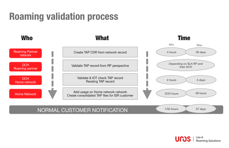 Roaming validation process